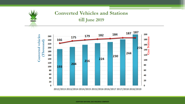 converted vehicles ans stations